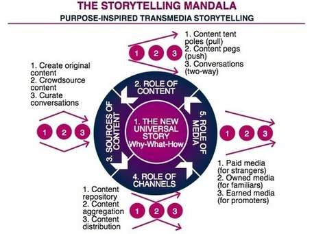 The Storytelling Mandala: Purpose-Inspired Transmedia Storytelling | digitalassetman | Scoop.it