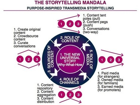 The Storytelling Mandala: Purpose-Inspired Transmedia Storytelling ... | Best Storytelling Picks | Scoop.it