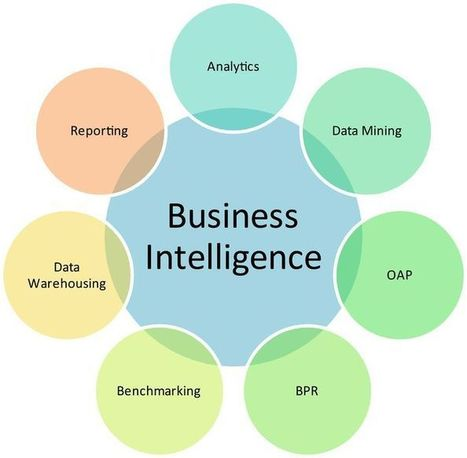 Business Intelligence and Your Organization | Social Media Today | Think Oranges. | Scoop.it