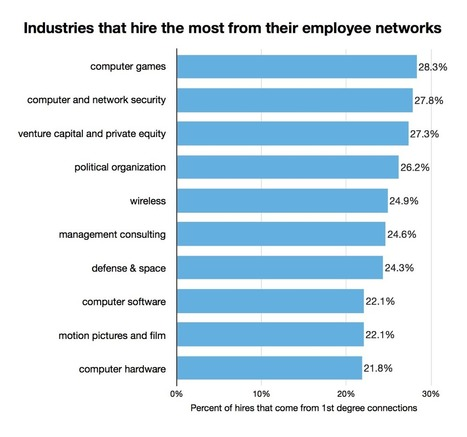 Industries Where Your Network Matters More Than You Think | All About LinkedIn | Scoop.it