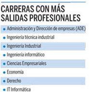 """""""Títulos que garantizan empleo""""   Orientación Educativa - Enlaces para mi P.L.E.   Scoop.it"""