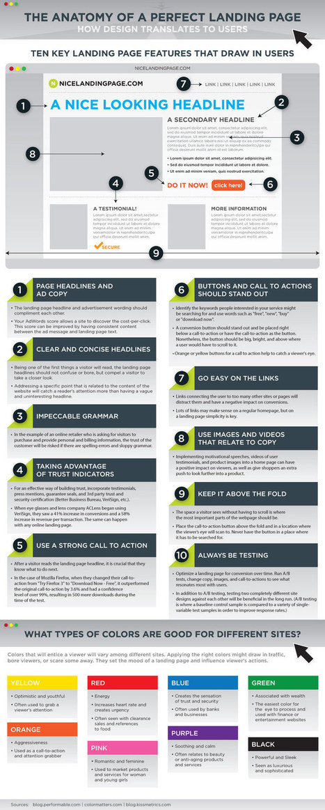 Infographic: Anatomy of a Perfect Page | Web design | Scoop.it
