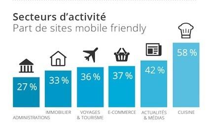 MOBILE FRIENDLY ? LA FRANCE NON ! | Digital 909 | e-marketing | Scoop.it