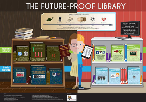 The future-proof library (infographic) | Enredos de lectura | Scoop.it