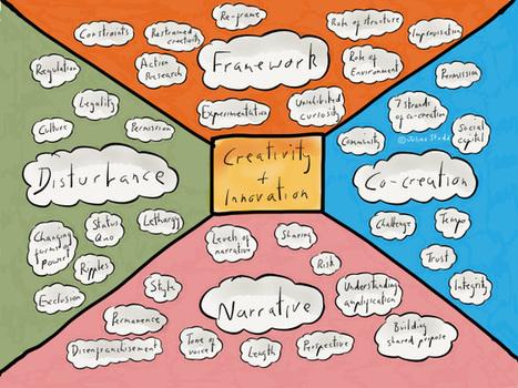 Unlocking Innovation in Teams | Educación a Distancia (EaD) | Scoop.it