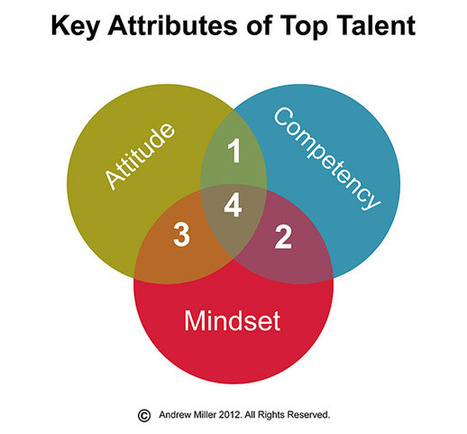 The 3 Attributes to Look for in Top Talent | Managing Technology and Talent for Learning & Innovation | Scoop.it