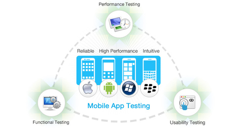 Modern Applications and Performance Testing - The Official 360logica Blog | Software Testing | Scoop.it