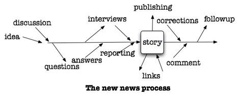 2012 sera l'année du flux de rédaction - NewsRessources NewsRessources   Actualité des médias   Scoop.it