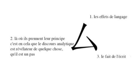 Ferdinand Scherrer: «Lacan, la calligraphie chinoise et la naissance du nœud borroméen» | Archivance - Miscellanées | Scoop.it