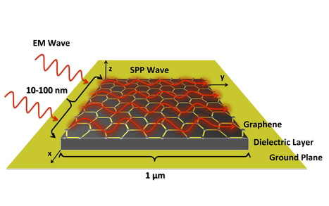 Graphene-Based Nano-Antennas May Enable Networks of Tiny Machines | Graphene and its applications | Scoop.it