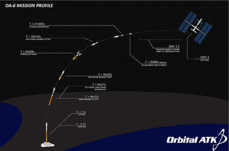 Space Station Cargo Launch Tonight May Be Visible Along East Coast | NovaScotia News | Scoop.it