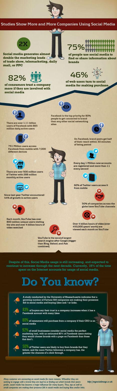 21 arguments chiffrés pour bétonner la présentation de votre plan d'action Médias sociaux 2014 | Management du web | Scoop.it