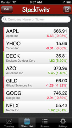 5 Apps That Help You Manage Your Money   Everything About Investment   Everything About Investment   Scoop.it