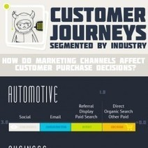 Customer Journeys By Marketing Channel and Business Type | @LinchpinSEO | New to Social Media | Scoop.it
