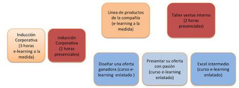 Tecnologías del Conocimiento Latinoamérica: [Editorial TDC]: E-learning enlatado vs. e-learning a medida | Editorial TDC | Scoop.it