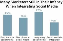 Integrating Social Media Still Challenges Marketers | Milestone 3 | Scoop.it