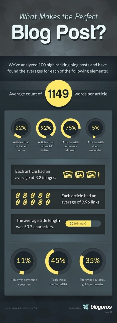 What Makes The Perfect Blog Post [Infographic] | Commentrix | Scoop.it