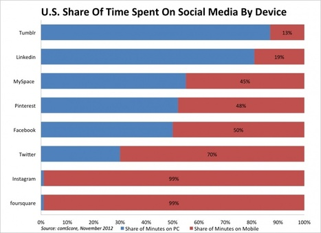 CHART: Here's How Mobile Social Networks Have Become | Technology Posts | Scoop.it
