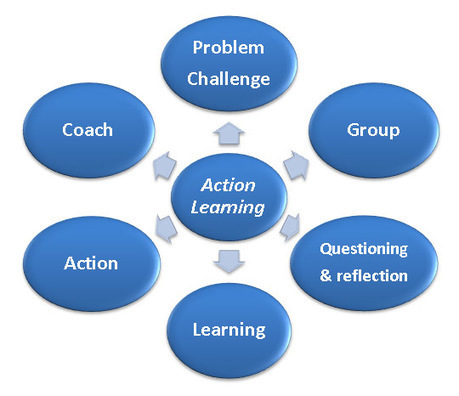 World Institute for Action Learning | Art of Hosting | Scoop.it