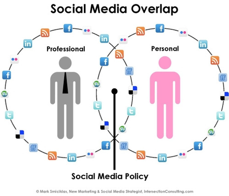 What healthcare professionals should know about social media profiles and industry guidelines | Wordpress hospital | Scoop.it
