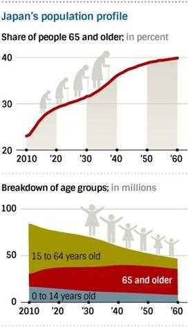 Graph - Japan's demographic collapse | Global Challenge - Population | Scoop.it
