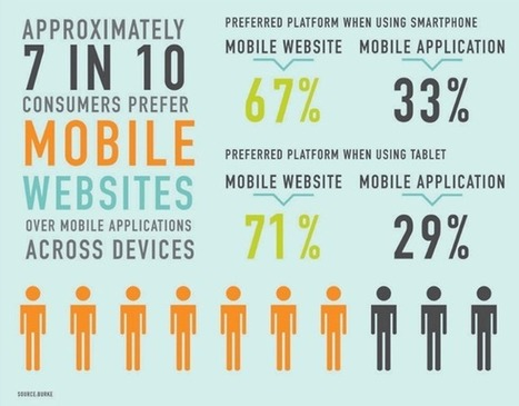 Surprising Mobile Ecommerce Statistics that Will Change the Way You Do Business   comingApp   Scoop.it