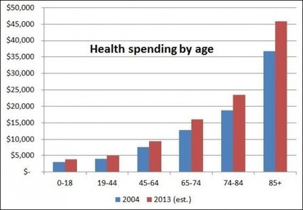 Chart: Health spending by age | The Incidental Economist | Gov & Law-Alyssa S | Scoop.it