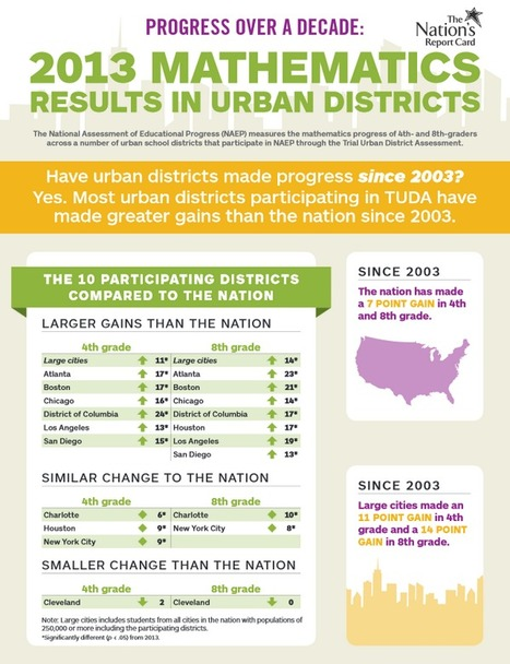 The Nation Report Card: First Look-2013 Mathematics and Reading Trial Urban District Assessment | ERIC | 21st Century STEM Resources | Scoop.it