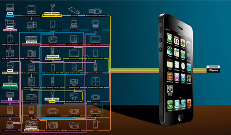 How Over 40 Gadgets Converge Into the Tiny Device in Your Pocket | Tech Revolution 3.0 | Scoop.it