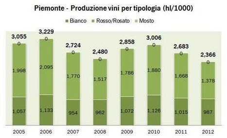 Piémont– production du vin en 2012 | Autour du vin | Scoop.it
