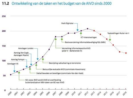[Dutch] Enkele gedachten bij ongerichte interceptie door IVD's | Inlichtingen- en Veiligheid | Scoop.it