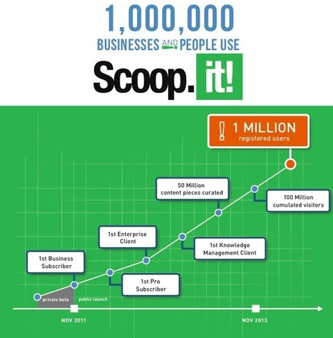 1,000,000 people and businesses are now using Scoop.it! | Google Plus and Social SEO | Scoop.it