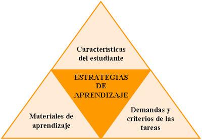 CUED: Estrategias críticas de aprendizaje y de desempeño! (Ed. Disruptiva) | Educación a Distancia (EaD) | Scoop.it