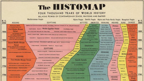The complete history of the world — up to 1930 — in one glorious ...   History   Scoop.it