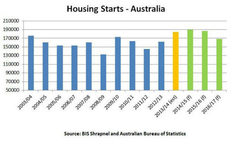 Housing Construction Will Smash Record Highs: BIS | Pool Building | Scoop.it