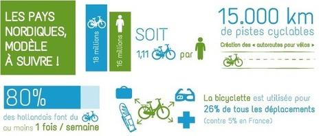 100 vélos triporteurs dans Boulogne-Billancourt | Tendances vélo urbain | Scoop.it