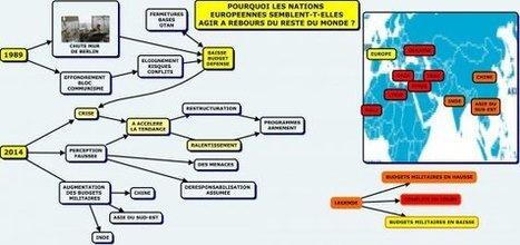 Comprendre un peu de géopolitique avec les cartes conceptuelles - [MIND MAPPING POUR TOUS] | Cartes mentales | Scoop.it