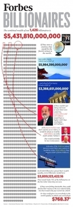 What The Combined Wealth Of All 1,426 Billionaires Could Do - Forbes | Radio Show Contents | Scoop.it