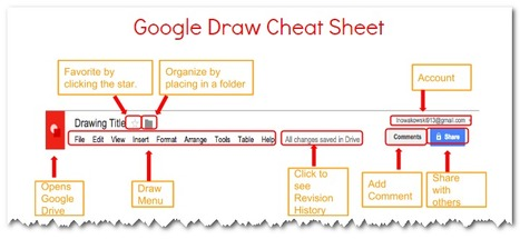 Google Draw Cheat Sheet | Using Google Drive in the classroom | Scoop.it