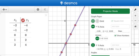 Texas District Pilots Desmos as Alternative to Graphing Calculators (EdSurge News) | Aprendiendo a Distancia | Scoop.it