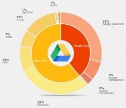 Monotorizar Google Drive | Tecnocentres | hezkuntzanIKT | Scoop.it