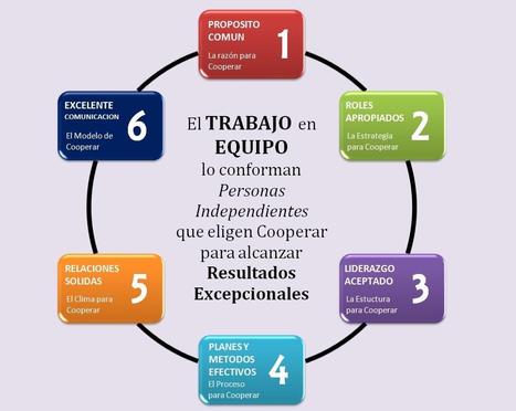 Las claves de trabajo en equipo | Educación | Scoop.it