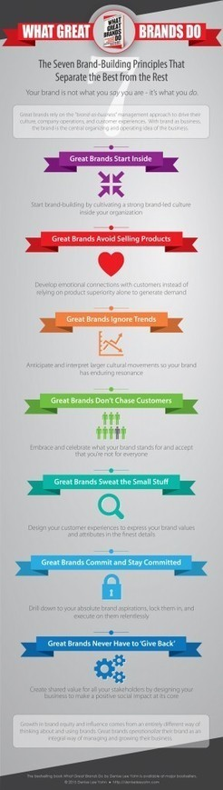 what great brands do - infographic - Denise Lee Yohn | Integrated Brand Communications | Scoop.it