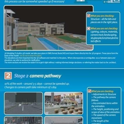 3D Animation Process(Architecture)- Veetil Digital, AU   3D Modeling & Animations   Scoop.it