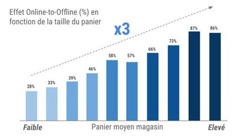 Petit Bateau : 44 % des ventes offline sont précédées d'une visite online - par /le hub de La Poste | LinkingBrand: E-Marketing | Scoop.it