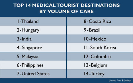Medical Tourism Gets a Facelift... and Perhaps a Pacemaker   Here and There Healthcare   Scoop.it
