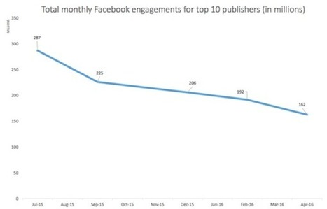 Facebook : le reach et l'engagement des liens au plus bas | CommunityManagementActus | Scoop.it
