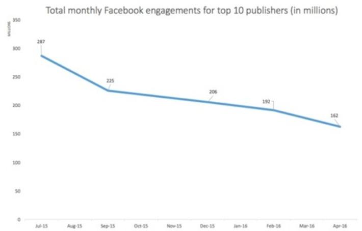 Facebook : le reach et l'engagement des liens au plus bas - Blog du Modérateur | Médias sociaux : Conseils, Astuces et stratégies | Scoop.it