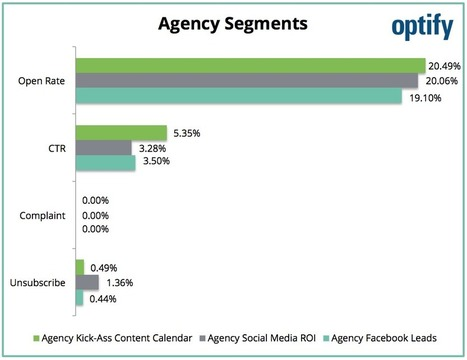 Optify | Profanity in Email Marketing: Do Edgy Email Subject Lines Improve Open Rates? | Social Media Marketing | Scoop.it