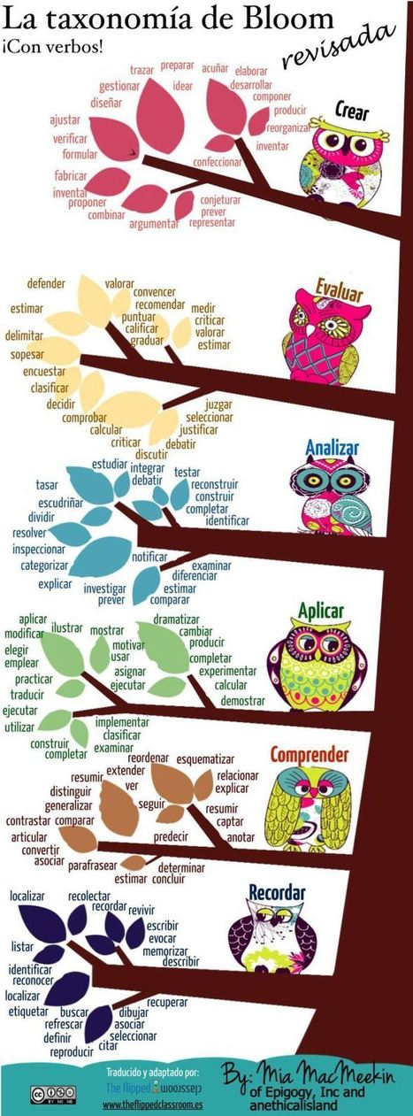 Taxonomía de Bloom - Verbos Revisados | Infografía | EDUDIARI 2.0 DE jluisbloc | Scoop.it